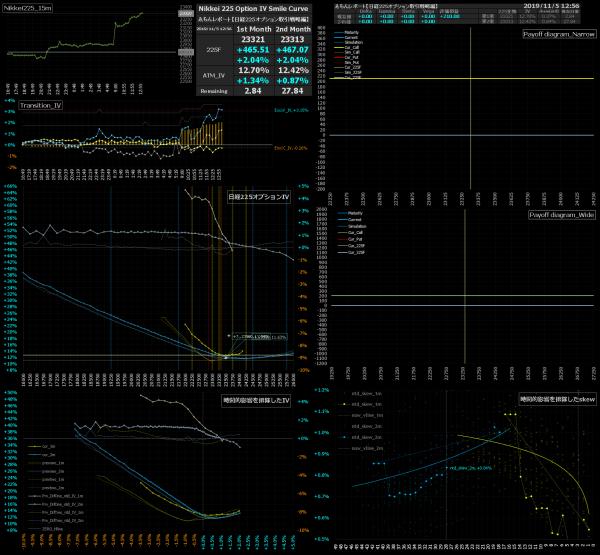 ■L104-h04-02日経225オプションIVスマイルカーブ/損益図ペイオフダイアグラム