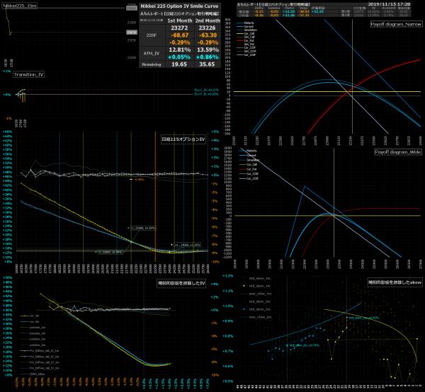 ■L105-h09-02日経225オプションIVスマイルカーブ/損益図ペイオフダイアグラム