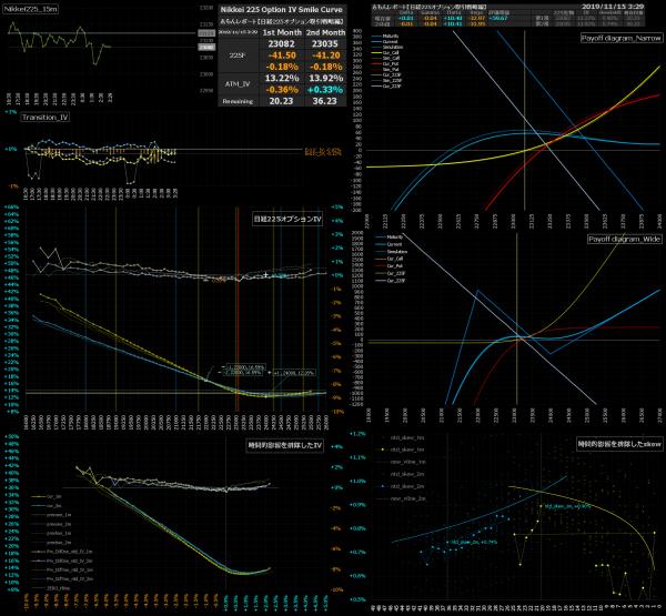 ■L105-h07-02日経225オプションIVスマイルカーブ/損益図ペイオフダイアグラム