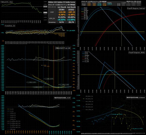 ■L105-h20-02日経225オプションIVスマイルカーブ/損益図ペイオフダイアグラム