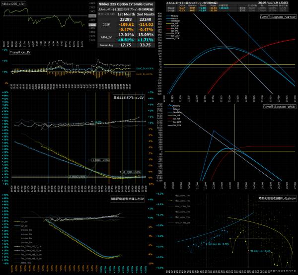 ■L105-h011-02日経225オプションIVスマイルカーブ/損益図ペイオフダイアグラム