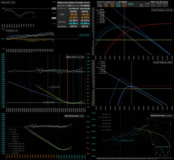 ■L108-h09-02日経225オプションIVスマイルカーブ/損益図ペイオフダイアグラム