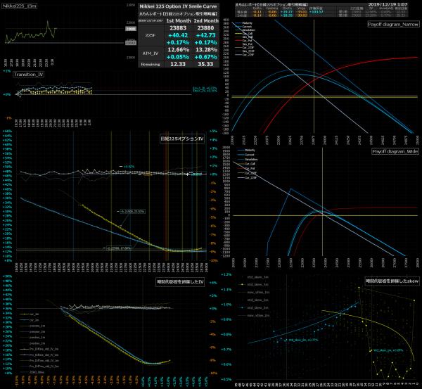 ■L108-h07-02日経225オプションIVスマイルカーブ/損益図ペイオフダイアグラム