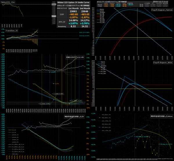 ■L106-h06-02日経225オプションIVスマイルカーブ/損益図ペイオフダイアグラム