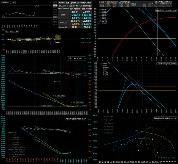■L106-h03-02日経225オプションIVスマイルカーブ/損益図ペイオフダイアグラム
