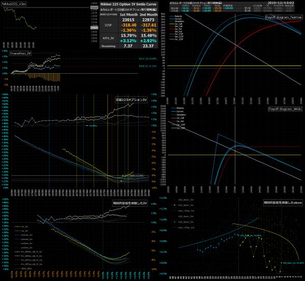 ■L107-h02-02日経225オプションIVスマイルカーブ/損益図ペイオフダイアグラム