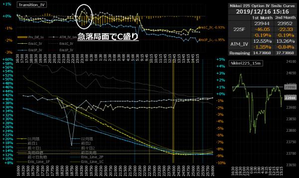 ■L108-h04-03日経225オプションIVスマイルカーブ
