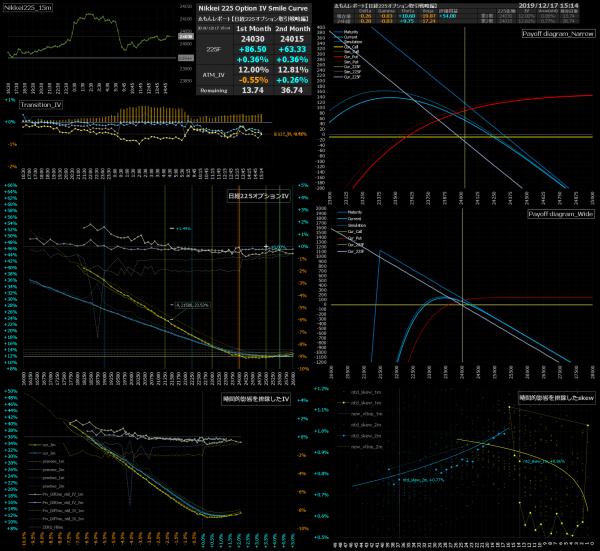 ■L108-h05-02日経225オプションIVスマイルカーブ/損益図ペイオフダイアグラム