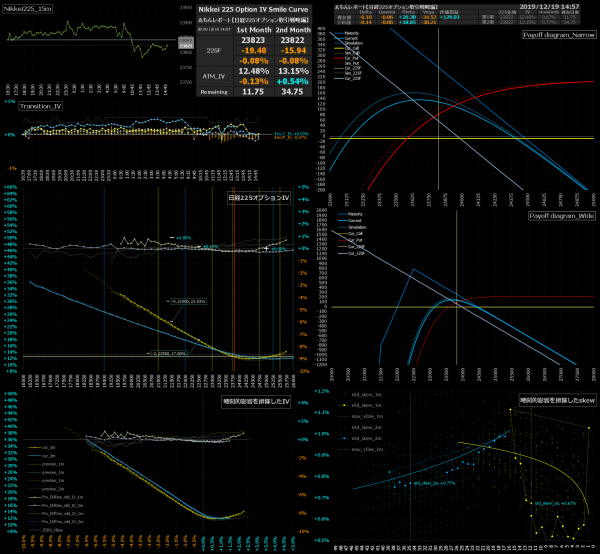 ■L108-h08-02日経225オプションIVスマイルカーブ/損益図ペイオフダイアグラム