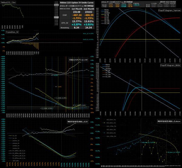 ■L106-h05-02日経225オプションIVスマイルカーブ/損益図ペイオフダイアグラム