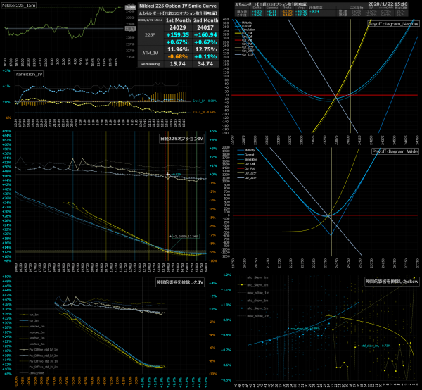 ■L110-h04-02日経225オプションIVスマイルカーブ/損益図ペイオフダイアグラム