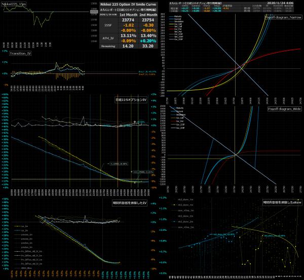 ■L110-h08-02日経225オプションIVスマイルカーブ/損益図ペイオフダイアグラム