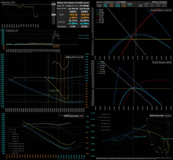 ■L109-h02-02日経225オプションIVスマイルカーブ/損益図ペイオフダイアグラム