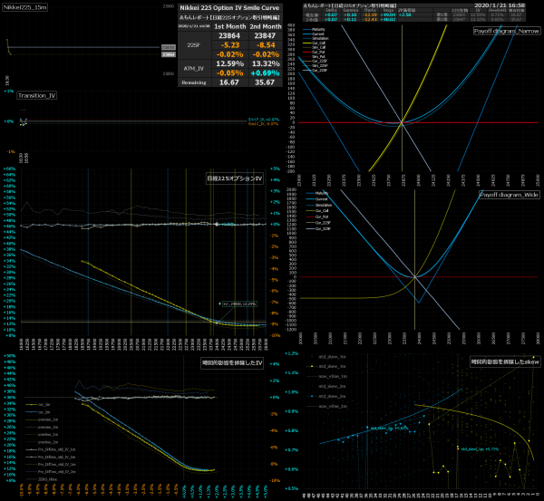 ■L110-h03-02日経225オプションIVスマイルカーブ/損益図ペイオフダイアグラム