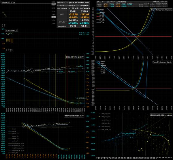 ■L110-h011-02日経225オプションIVスマイルカーブ/損益図ペイオフダイアグラム