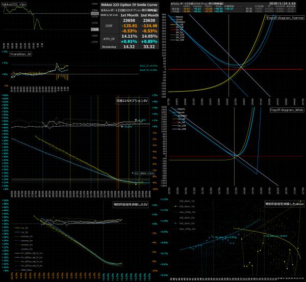 ■L110-h07-02日経225オプションIVスマイルカーブ/損益図ペイオフダイアグラム