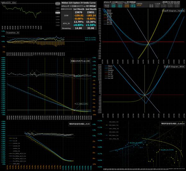 ■L110-h05-02日経225オプションIVスマイルカーブ/損益図ペイオフダイアグラム