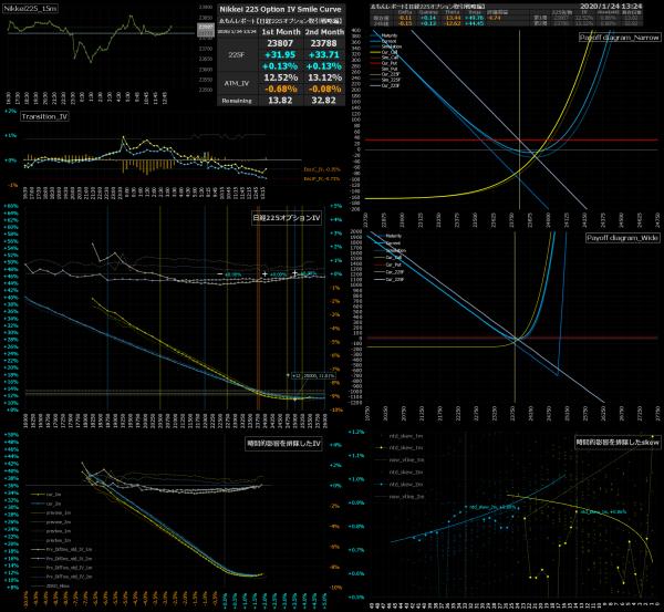 ■L110-h09-02日経225オプションIVスマイルカーブ/損益図ペイオフダイアグラム