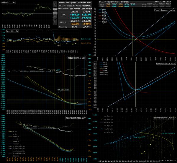 ■L116-h03-02日経225オプションIVスマイルカーブ/損益図ペイオフダイアグラム