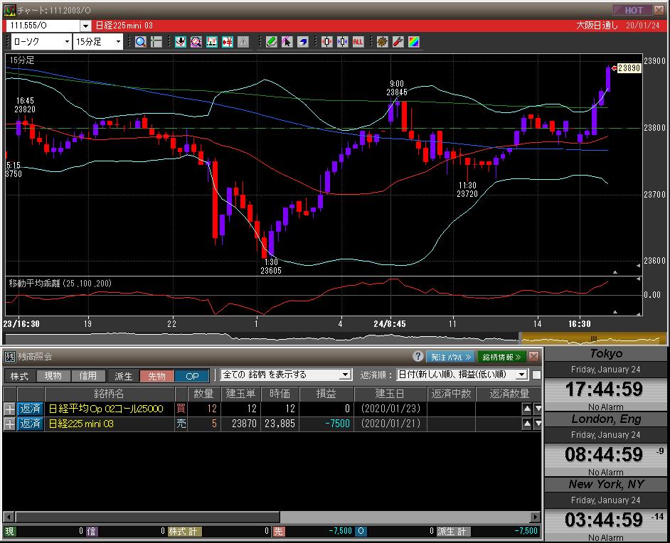 ■L110-h010-01日経225先物チャート/先物オプションポジション残高