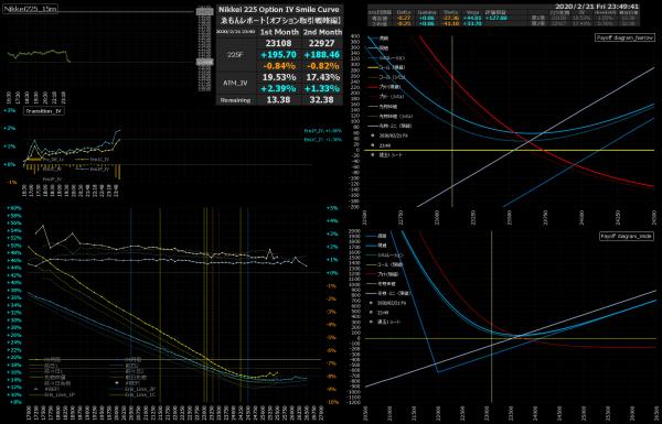 ■L127-h06-02日経225オプションIVスマイルカーブ/損益図ペイオフダイアグラム