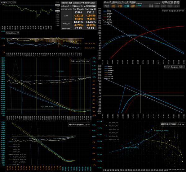 ■L120-h06-02日経225オプションIVスマイルカーブ/損益図ペイオフダイアグラム