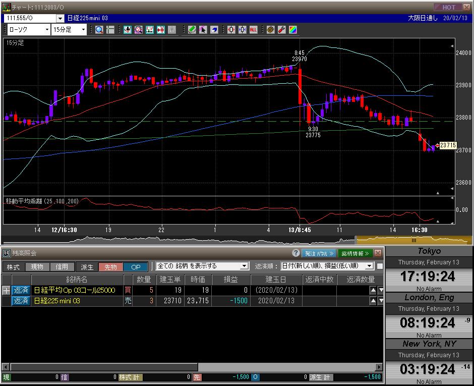 ■L120-h01-01日経225先物チャート/先物オプションポジション残高
