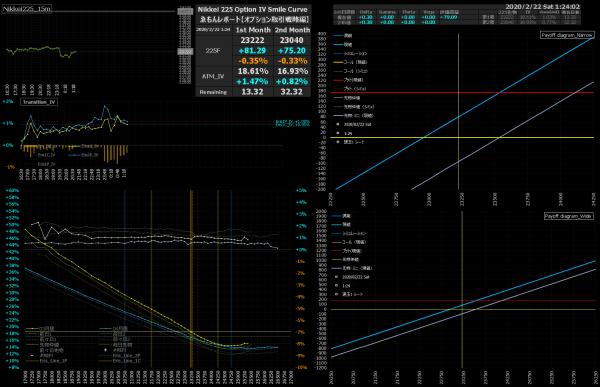 ■L127-h09-02日経225オプションIVスマイルカーブ/損益図ペイオフダイアグラム