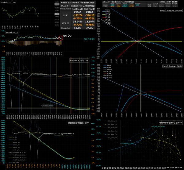 ■L120-h01-02日経225オプションIVスマイルカーブ/損益図ペイオフダイアグラム