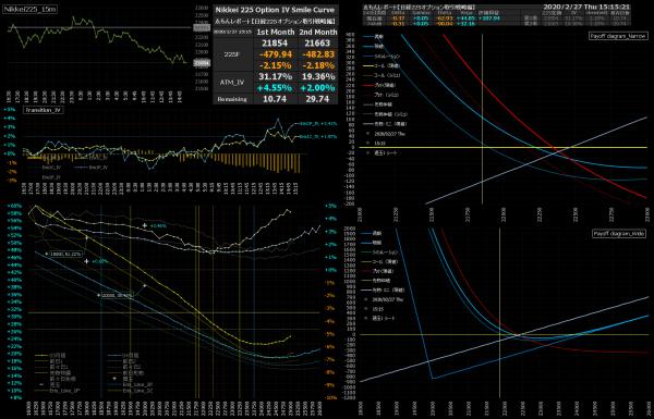 ■L130-h04-02日経225オプションIVスマイルカーブ/損益図ペイオフダイアグラム