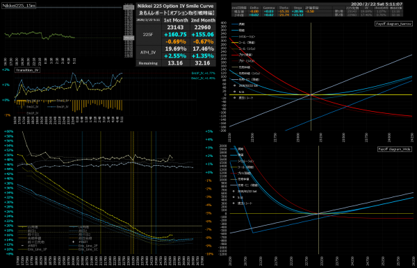 ■L129-h01-02日経225オプションIVスマイルカーブ/損益図ペイオフダイアグラム