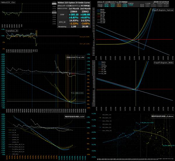 ■L120-h02-02日経225オプションIVスマイルカーブ/損益図ペイオフダイアグラム
