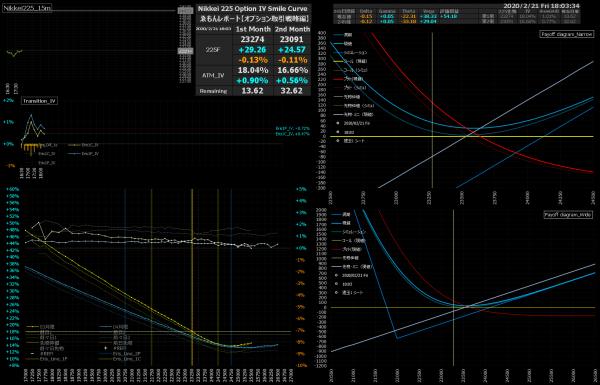 ■L127-h04-02日経225オプションIVスマイルカーブ/損益図ペイオフダイアグラム