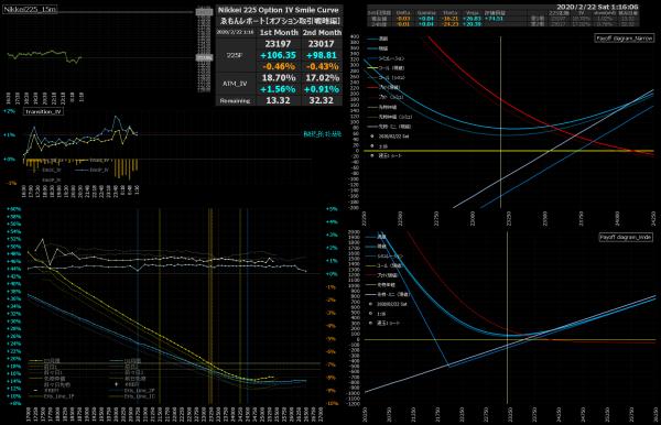 ■L127-h08-02日経225オプションIVスマイルカーブ/損益図ペイオフダイアグラム