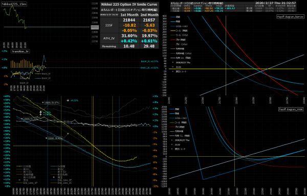 ■L130-h06-02日経225オプションIVスマイルカーブ/損益図ペイオフダイアグラム