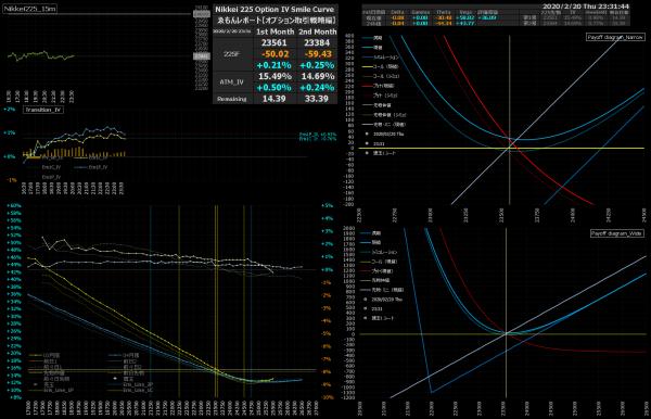 ■L126-h03-02日経225オプションIVスマイルカーブ/損益図ペイオフダイアグラム