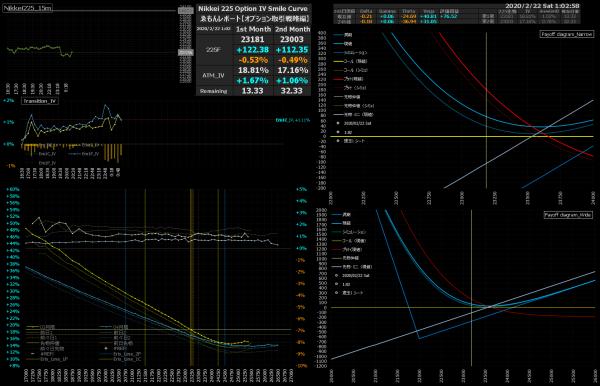 ■L127-h07-02日経225オプションIVスマイルカーブ/損益図ペイオフダイアグラム