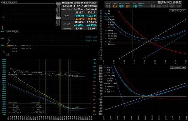 ■L127-h03-02日経225オプションIVスマイルカーブ/損益図ペイオフダイアグラム