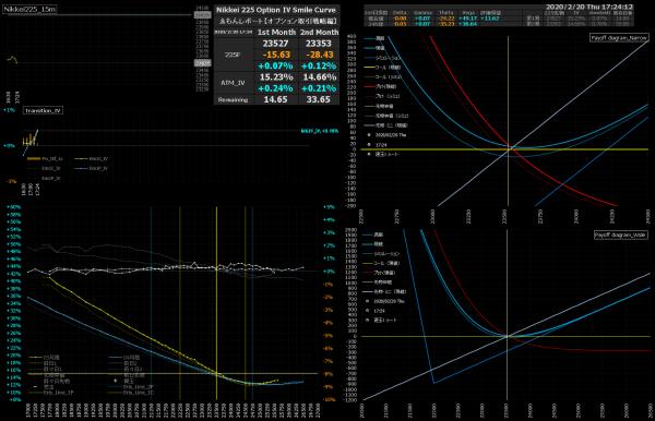 ■L126-h01-02日経225オプションIVスマイルカーブ/損益図ペイオフダイアグラム