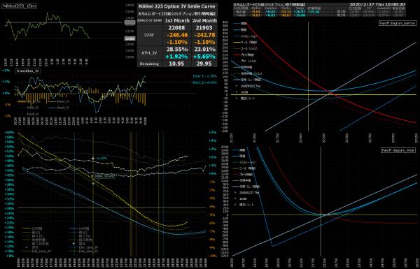 ■L130-h02-02日経225オプションIVスマイルカーブ/損益図ペイオフダイアグラム