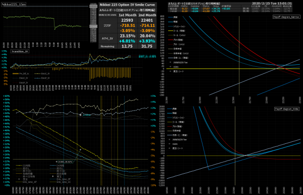 ■L129-h03-02日経225オプションIVスマイルカーブ/損益図ペイオフダイアグラム