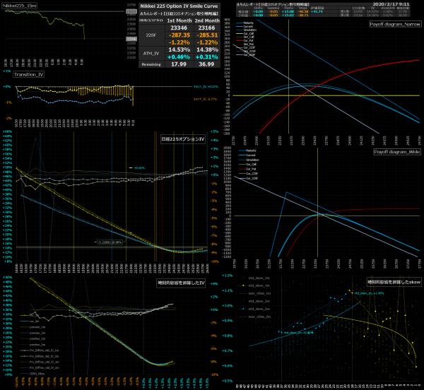 ■L120-h05-02日経225オプションIVスマイルカーブ/損益図ペイオフダイアグラム