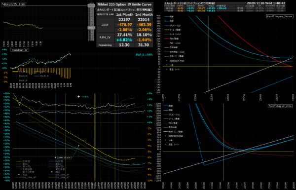 ■L129-h06-02日経225オプションIVスマイルカーブ/損益図ペイオフダイアグラム
