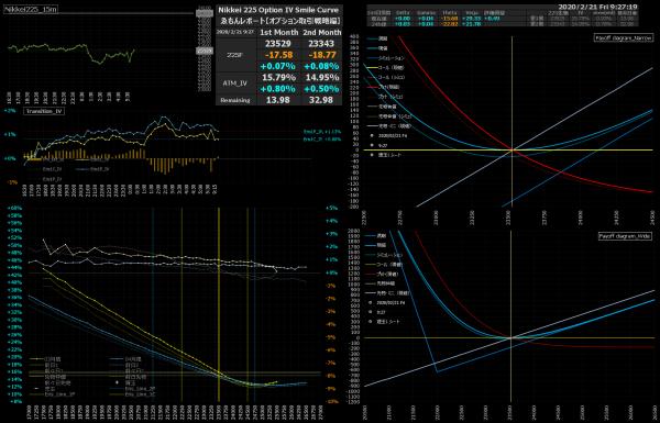 ■L127-h01-02日経225オプションIVスマイルカーブ/損益図ペイオフダイアグラム