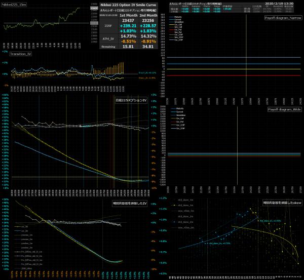■L125-h04-02日経225オプションIVスマイルカーブ/損益図ペイオフダイアグラム