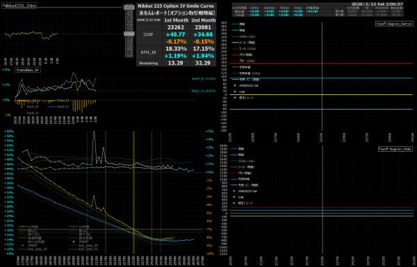 ■L127-h011-02日経225オプションIVスマイルカーブ/損益図ペイオフダイアグラム