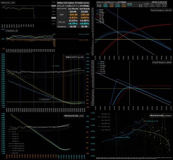 ■L120-h07-02日経225オプションIVスマイルカーブ/損益図ペイオフダイアグラム