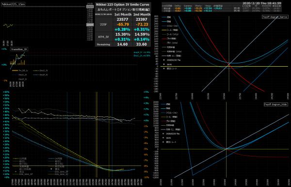 ■L126-h02-02日経225オプションIVスマイルカーブ/損益図ペイオフダイアグラム