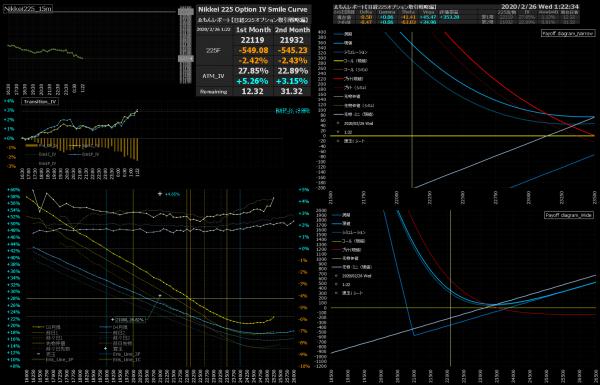 ■L129-h05-02日経225オプションIVスマイルカーブ/損益図ペイオフダイアグラム