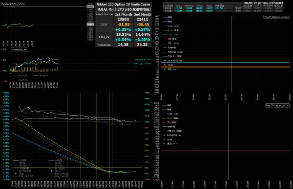 ■L126-h04-02日経225オプションIVスマイルカーブ/損益図ペイオフダイアグラム